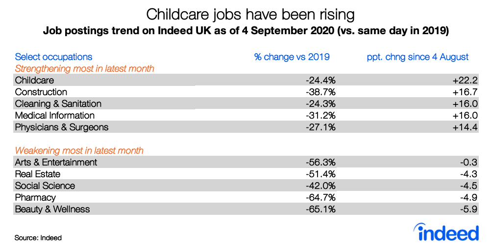 Table showing trend in childcare job postings rising on Indeed UK