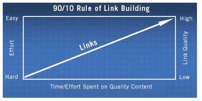Xây dựng liên kết chất lượng cao có nghĩa là dành nhiều thời gian cho nội dung chất lượng
