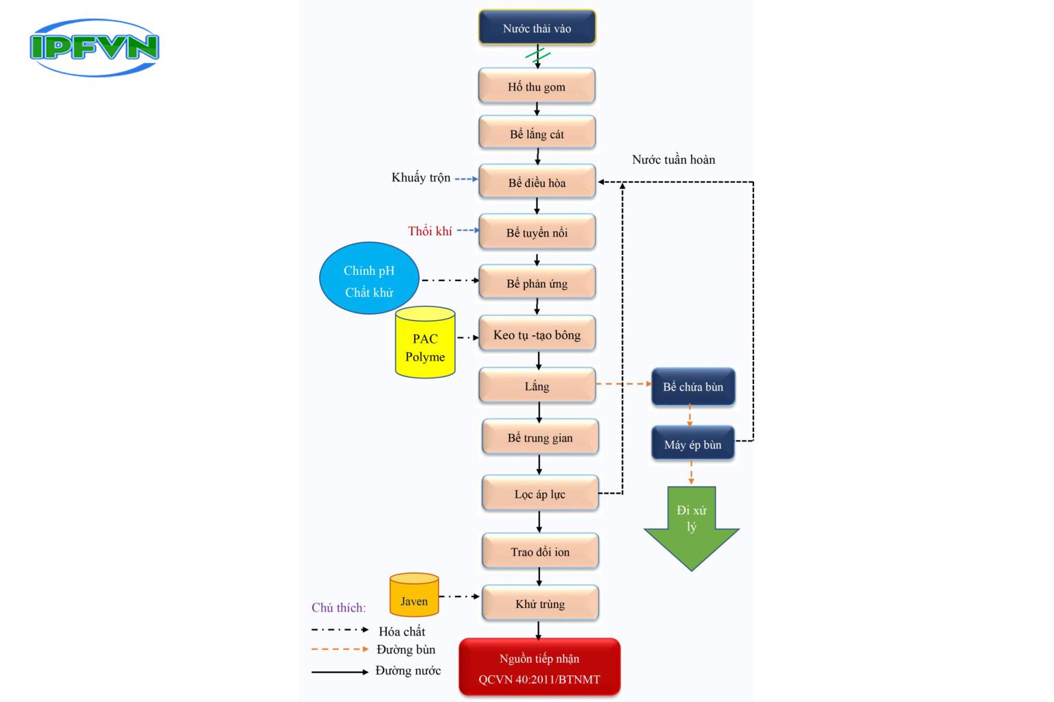 Diễn đàn rao vặt tổng hợp: Cập nhật hệ thống xử lý nước thải sản xuất công nghiệ FDWuMD5oZkzNSMXOsvWXJAl6IiMC90bAAwMW0NhNEOMIGTMzLs8zeRqdcxrQOYInw2NXYOAZXMpHpiSBh-VWNV4VeYn96MgPP3CFzjeR14JRtTzpAgMlPZ71vFBk0A