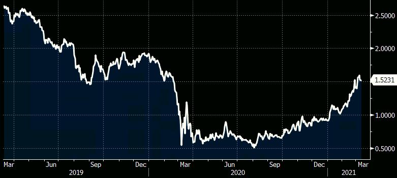 Gráfico apresenta trajetória da taxa de juros de 10 anos dos Estados Unidos nos últimos 12 meses. Destaque para a queda acentuada a partir de março de 2020 e alta em março de 2021.