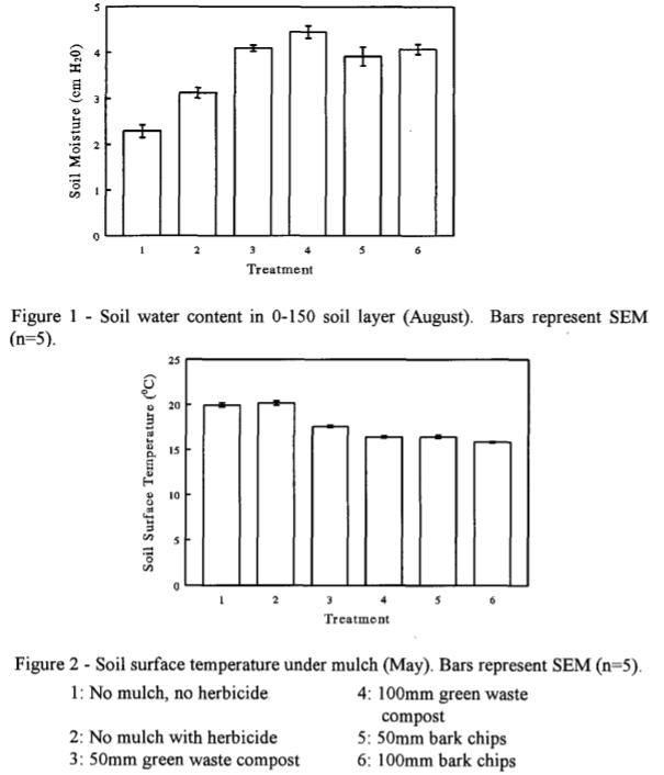 Wilgotność gleby (wyżej) i temperatura gleby (niżej) w funkcji czasu w zależności od rodzaju ściółkowania