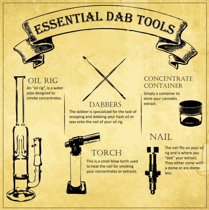 dab rig essentials