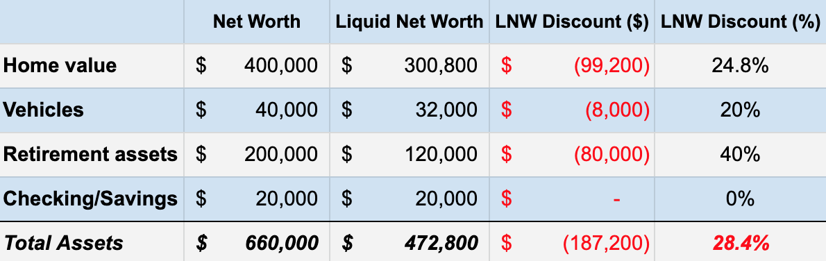 Net worth vs liquid net worth
