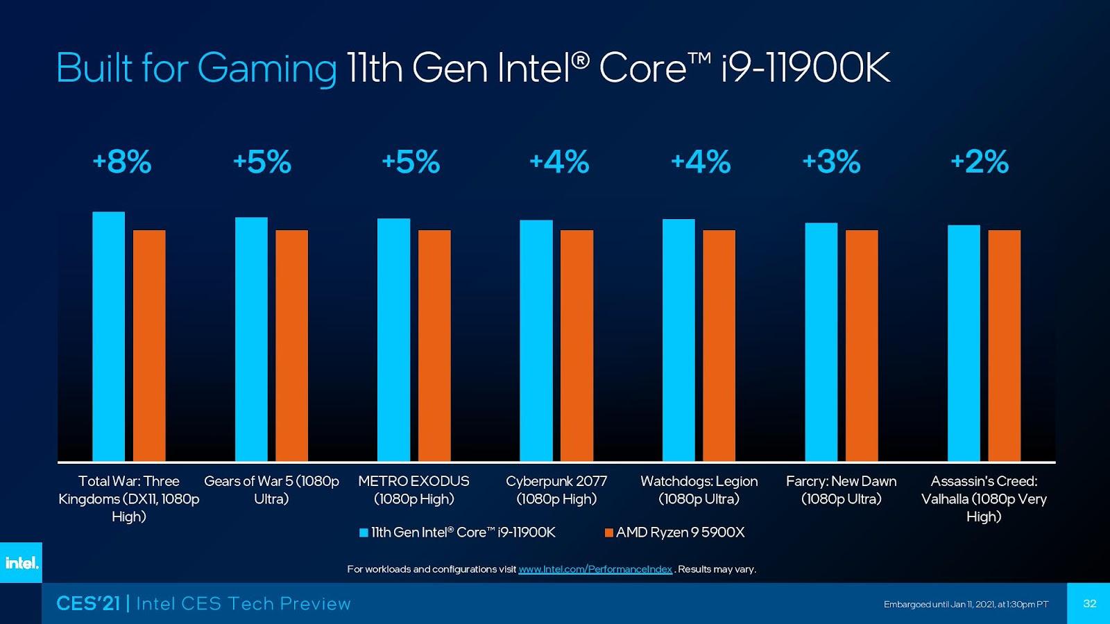 Intel Pamer Prosesor Desktop Generasi ke-11, Core i9-11900K