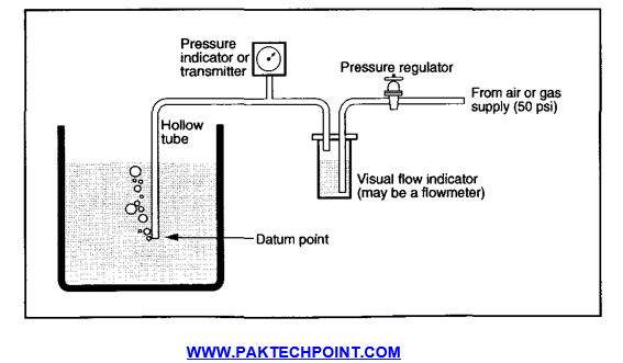 indirect level measurement methods