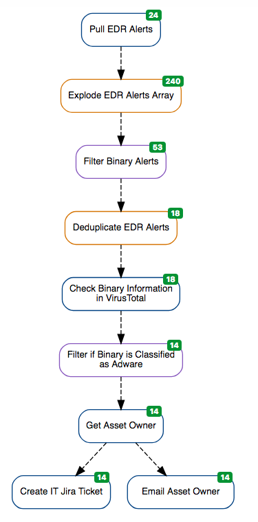 Security Automation Workflow Diagram