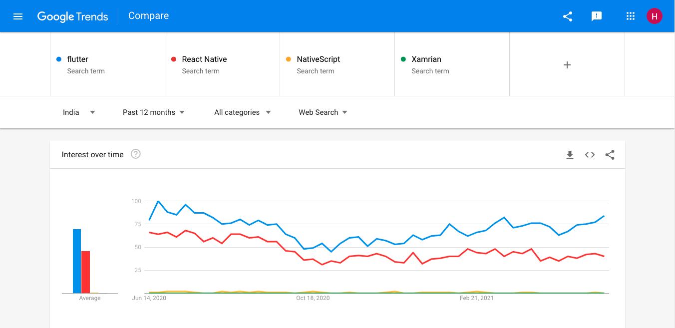 Flutter Statistics Of Google Trends