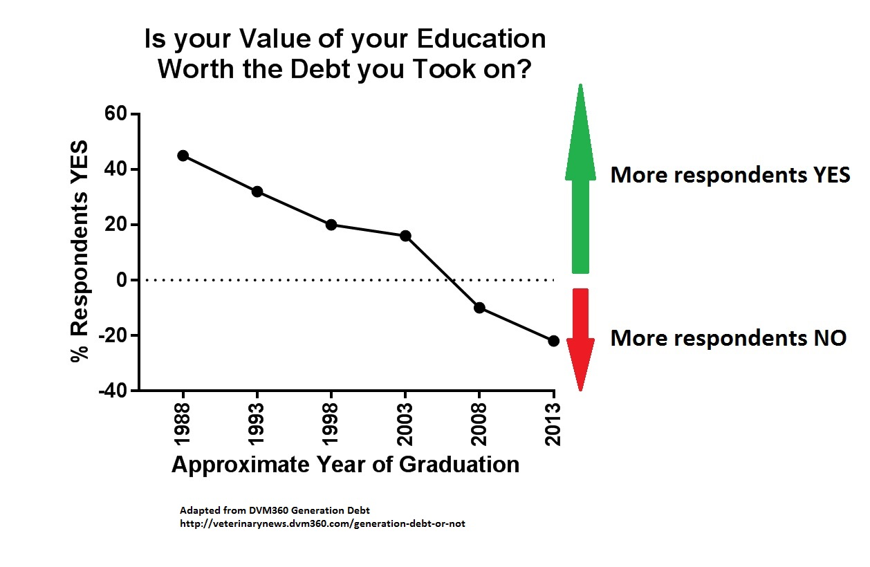 The Vetducator image of vet school debt and satisfaction with value.