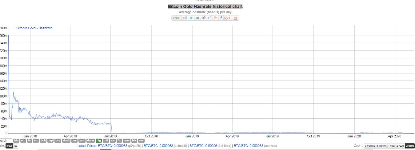Hash rate de Bitcoin Gold. Fuente: BitInfocharts