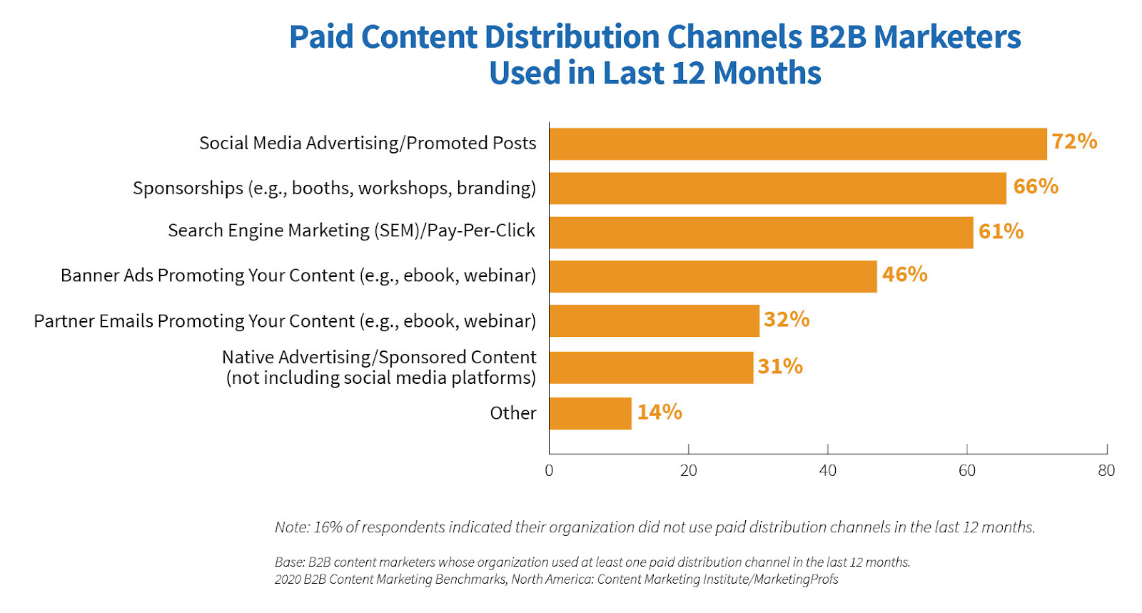 Paid content distribution channels used in the last 12 months