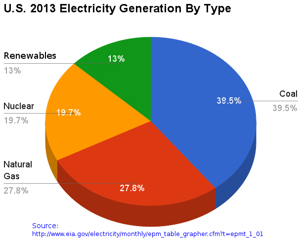 20140526000201!U.S._2013_Electricity_Generation_By_Type_crop.png