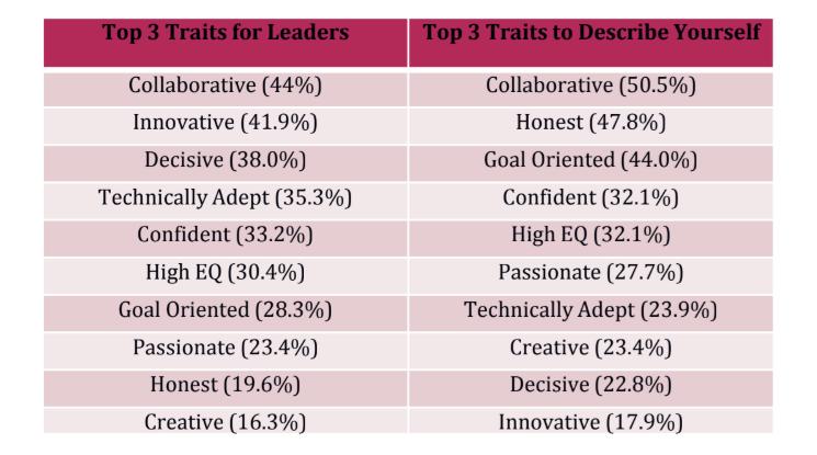 Women in tech leadership traits