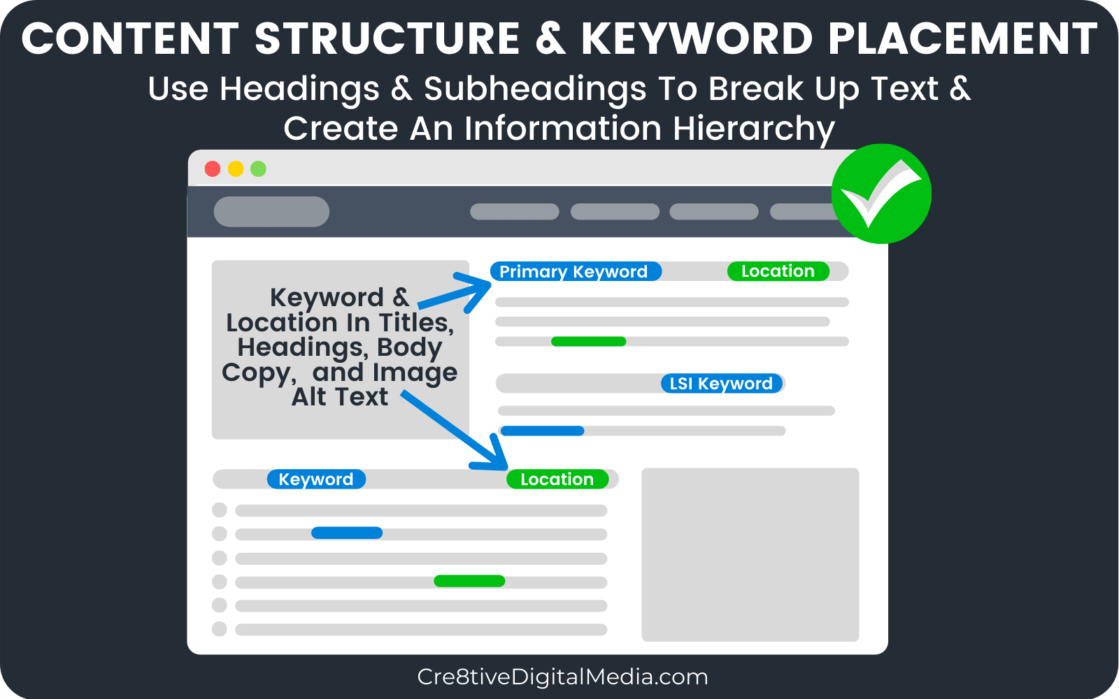 Local Keyword Optimized Headings & Subheadings