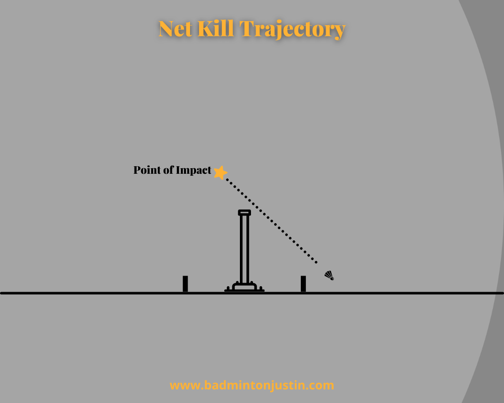 This image shows the straight, downward trajectory of the shuttlecock after being hit in the forecourt just behind the net.