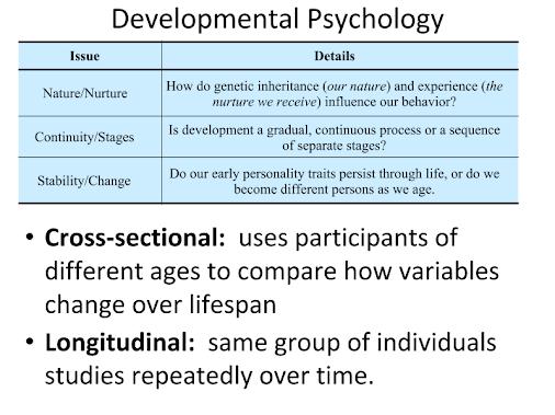 Ap Psychology Nature Nurture And Human Diversity