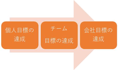 目標設定とは~「SMART」をベースに目標設定を考える~_目標の繋がり