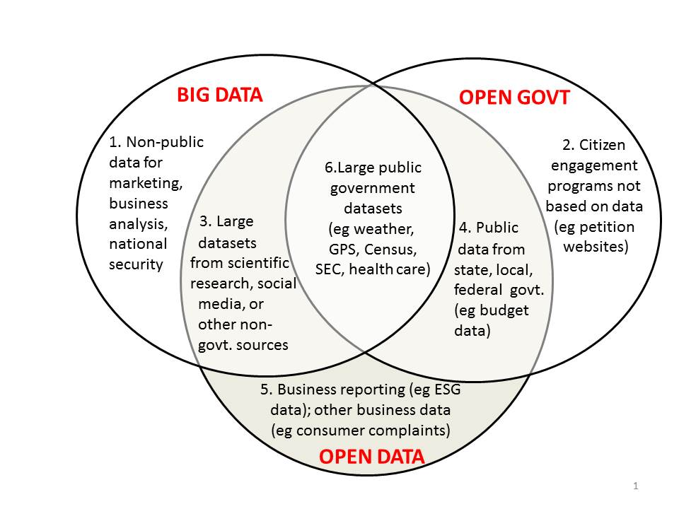 Big Open Data