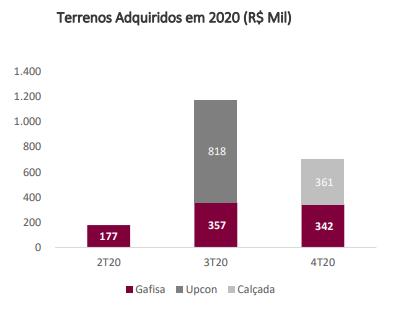 Gráfico apresenta terrenos adquiridos em 2020 (R$ mil).
