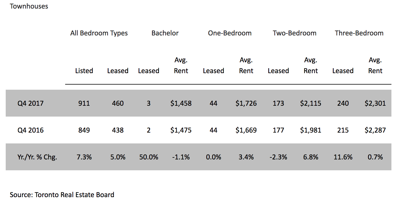 Average Rent For Studio Apartment In Nyc