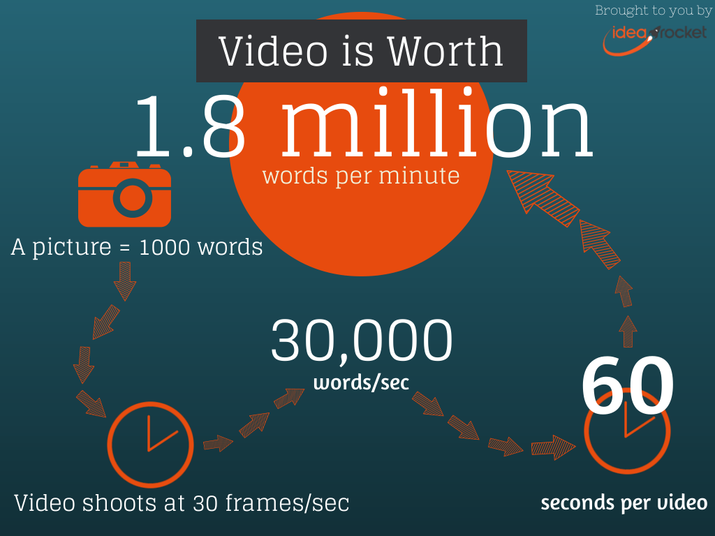 video worth 1.8 million words