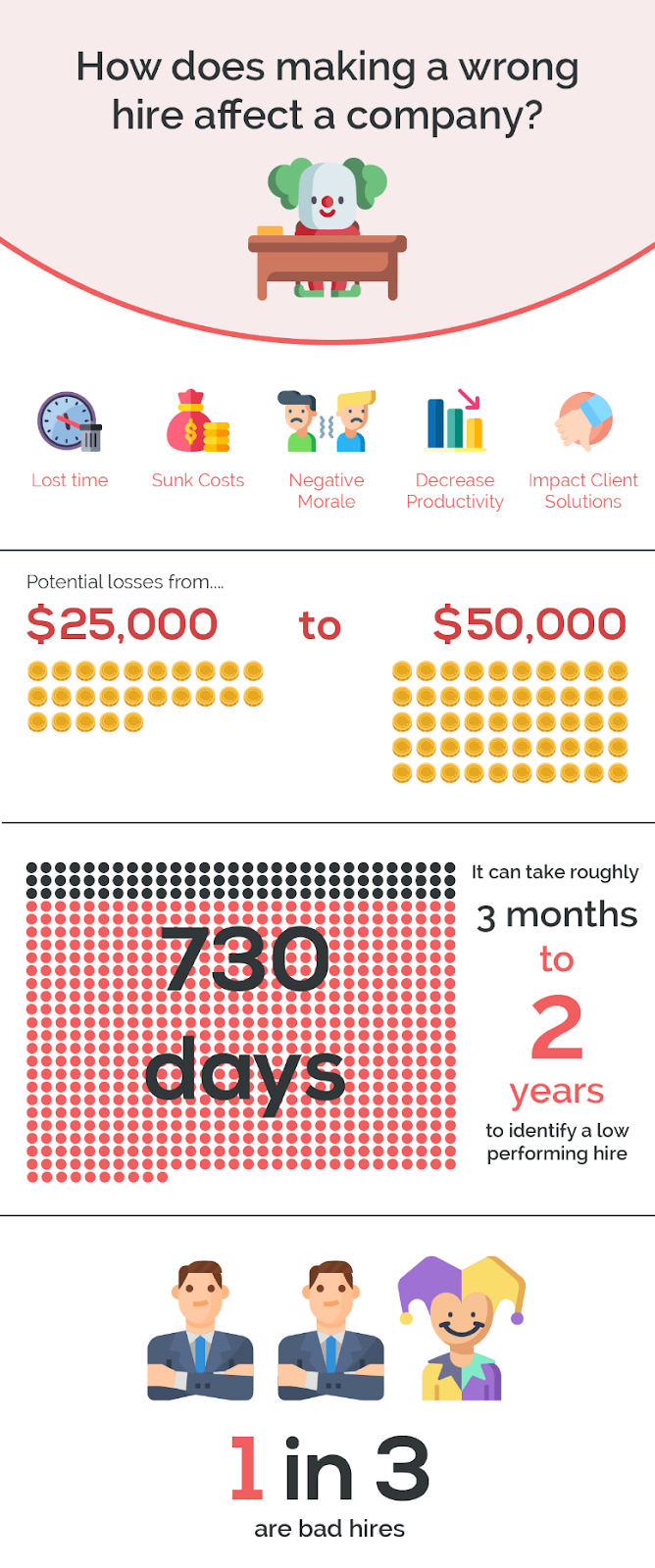 Consequences of a bad hire infographic