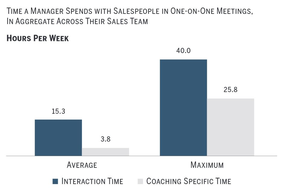the average sales manager spends 15 hours in one-on-one conversations with their team, only a quarter of this time is allocated for coaching.