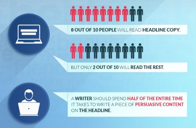 How many people out of 10 reads a headline copy or reads the entire content.