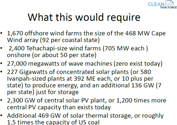 Chart 2. Renewable energies proposed for U.S. by Jacobson (chart courtesy of Armond Cohen).