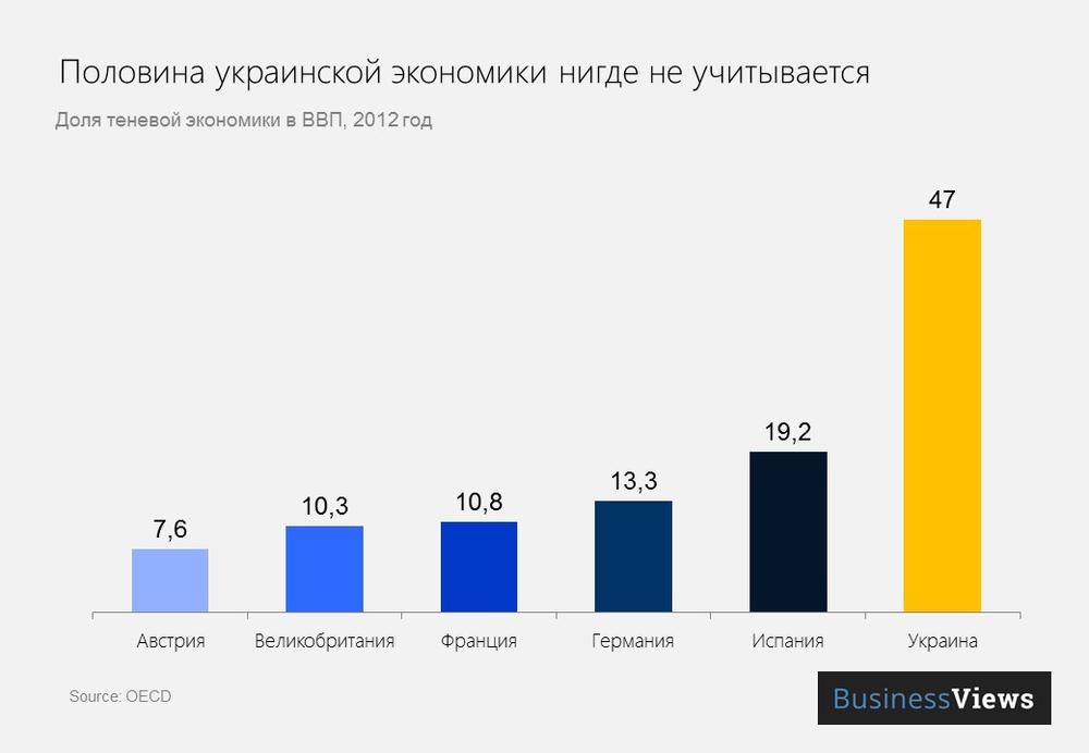Теневая экономика Украины