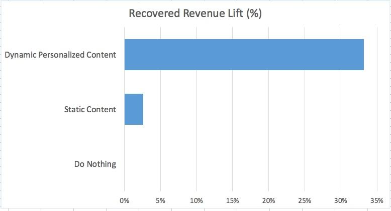 A chart showing the effectiveness of personalized remarketing emails