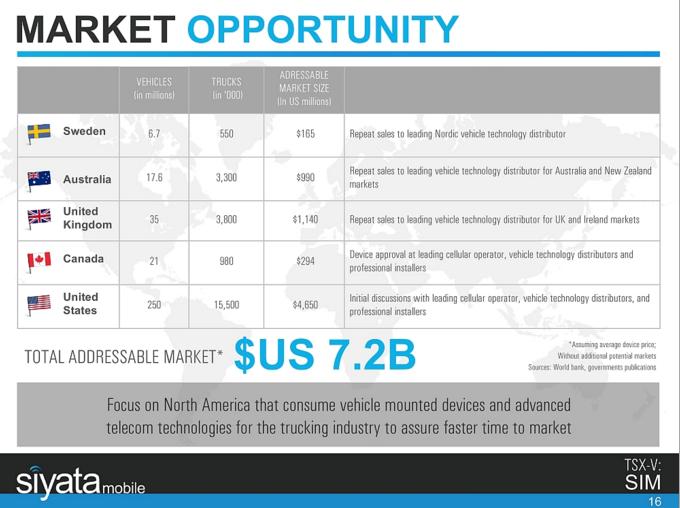 Siyata_Market_Opportunity.png