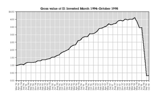 long term capital management
