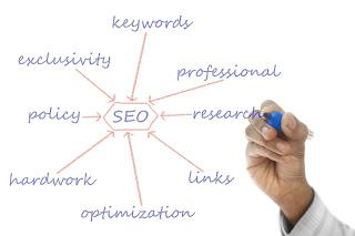 Write SEO Friendly Content For Blog