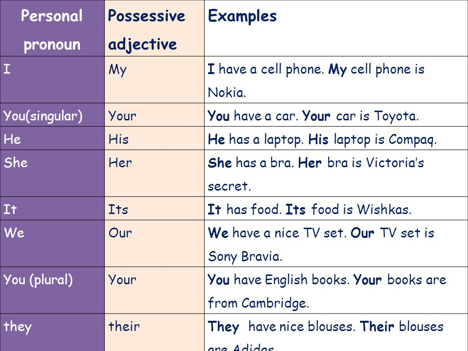 Personal+pronoun+Possessive+adjective+Examples+I+My.jpg