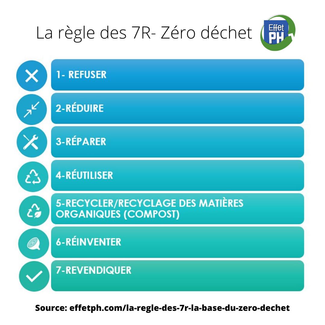 Qu'est-ce que le zéro déchet  Les 7R de Effet PH  Refuser Réduire Réparer Réutiliser Recycler/Composter Réinventer Revendiquer