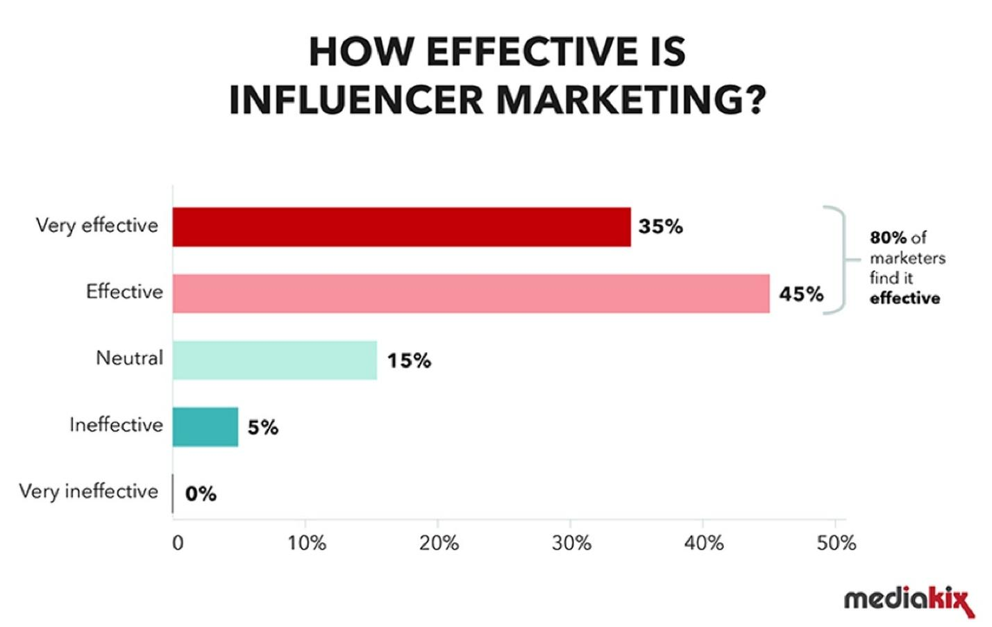 effective stats on influencer marketing
