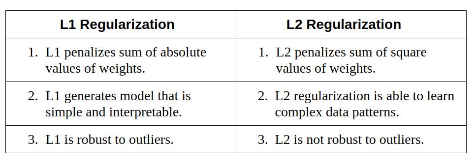 l1 and l2 regularization