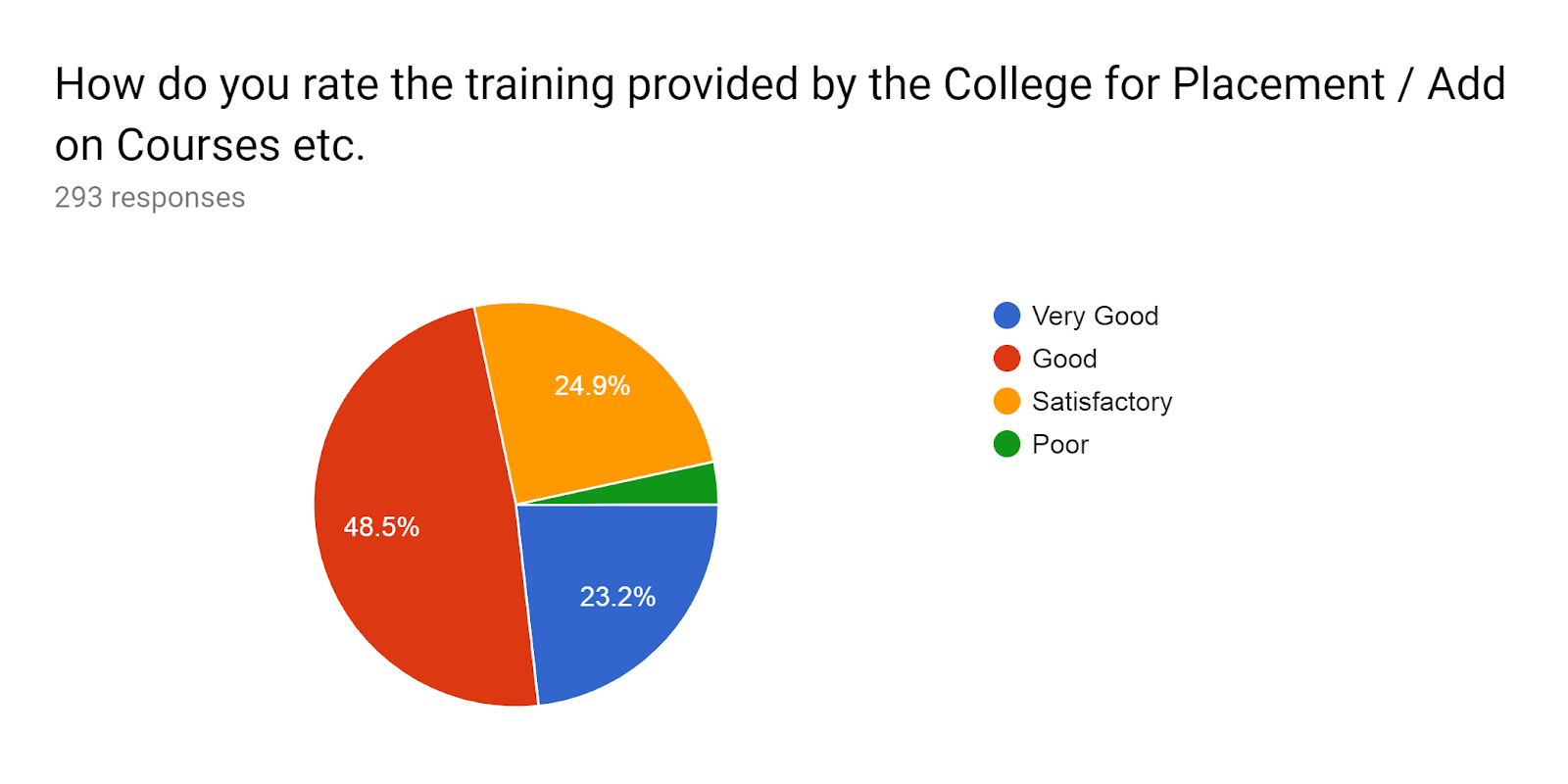 Forms response chart. Question title: How do you rate the training provided by the College for Placement / Add on Courses etc.. Number of responses: 293 responses.