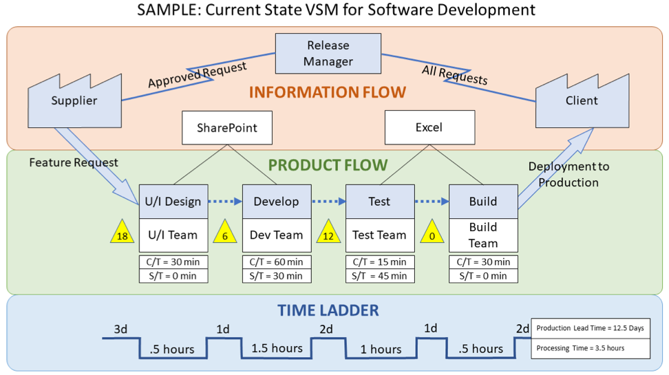 Value Stream Mapping Figure 3