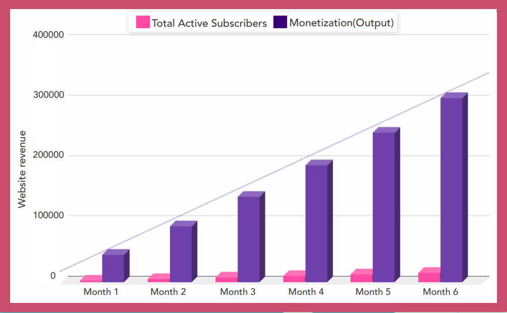 A graphical representation of monthly revenue growth with the help of Push Notification Ads