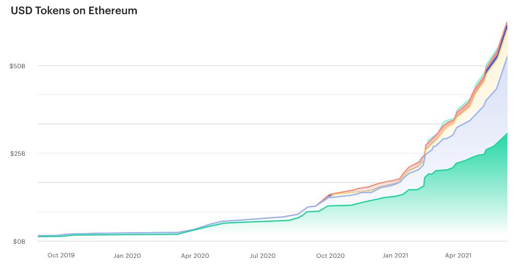 Évolution de l'offre totale des stablecoins sur Ethereum depuis octobre 2019, montrant une augmentation de 60 % au dernier trimestre