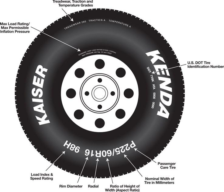http://automotive.kendatire.com/media/1819/tire_info_image.jpg?width=737px&height=631px