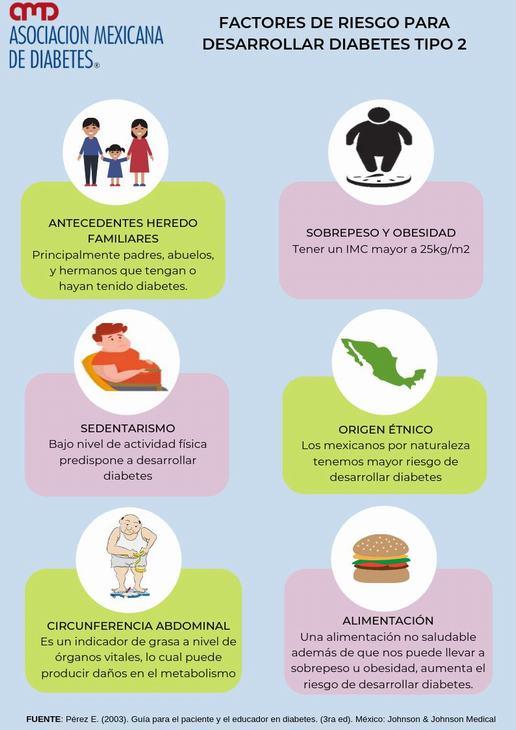 ¿Cuáles son los factores de riesgo nuevos y conocidos de la diabetes?