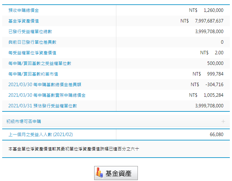 00677U富邦VIX淨值怎麼算