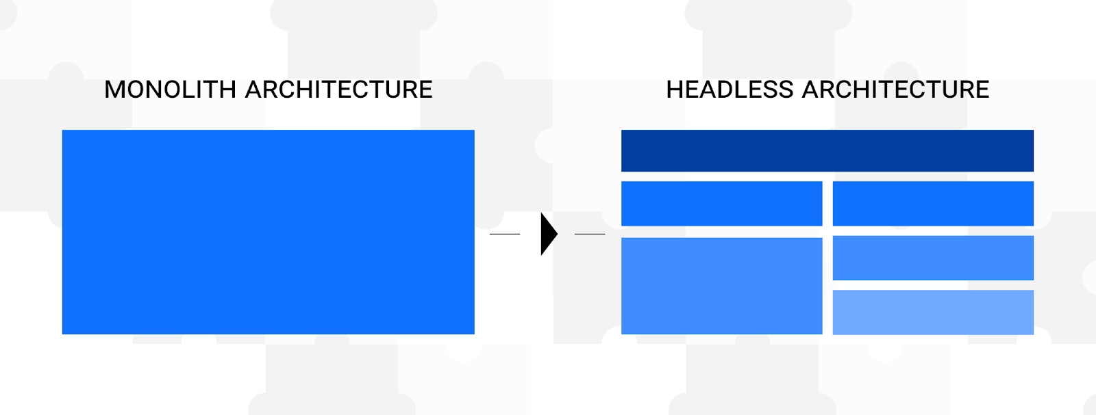 Monolith architecture as a one piece compared to headless architecture as many puzzles