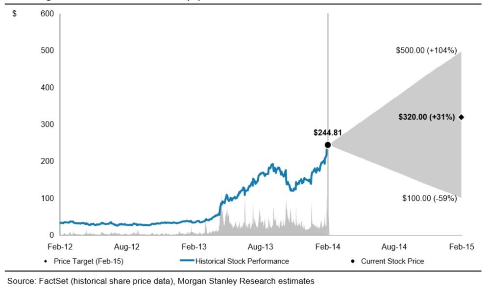 Tesla Motors, Hype or Revolution?// Foresight Investor