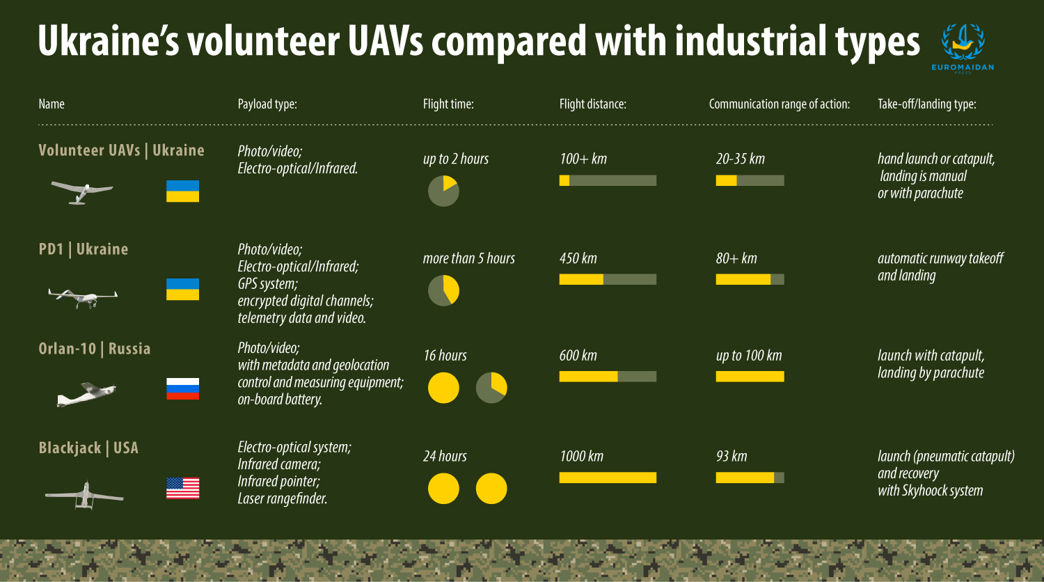 We compared the average characteristics of the UAVs provided to the Ukrainian army by volunteers, the PD-1 UAVs made professionally for an order of the Ministry of Defense of Ukraine and the Russian and the US UAVs of the same class as PD-1