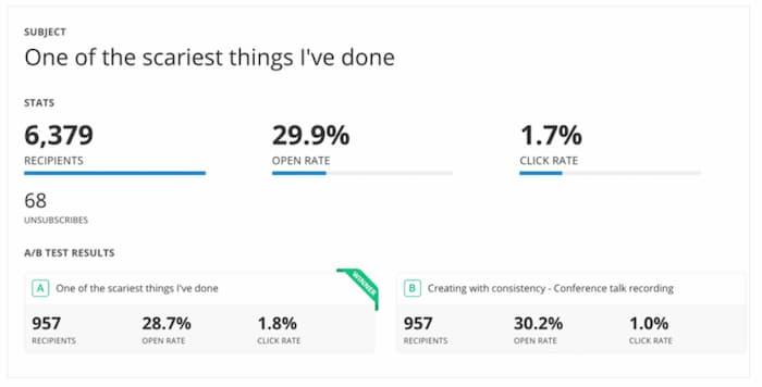 Phân tích email để đo lường sự thành công của một chiến dịch email