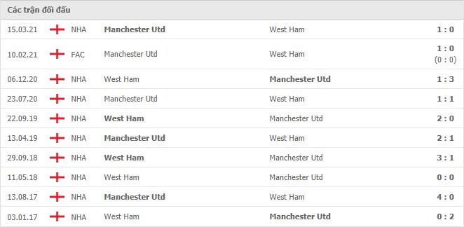 10 cuộc đối đầu gần nhất giữa West Ham vs Manchester United