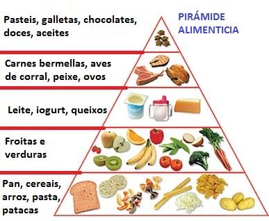 pirámide_alimenticia_galego.jpg